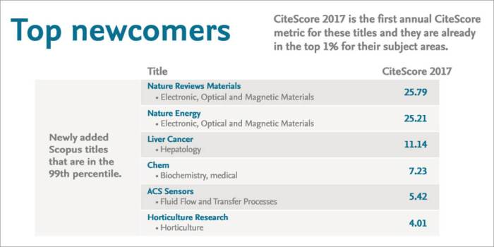 citescore_2017_top_newcomers_main