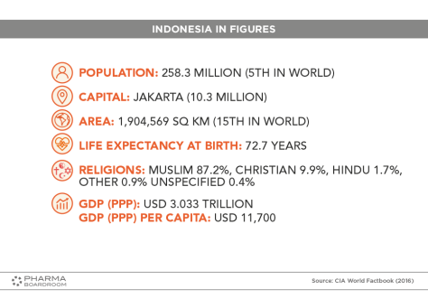 INDONESIA_GRAPH01