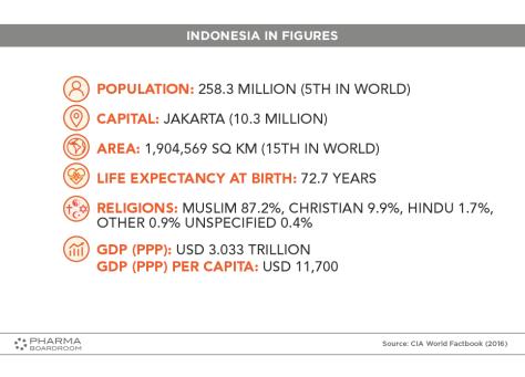 INDONESIA_GRAPH01